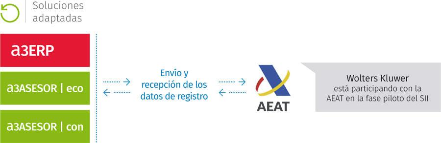 LISTOS, YA!!  SUMINISTRO INMEDIATO DE INFORMACION (SII) ERP PREPARADO, EMPRESA ORGANIZADA.